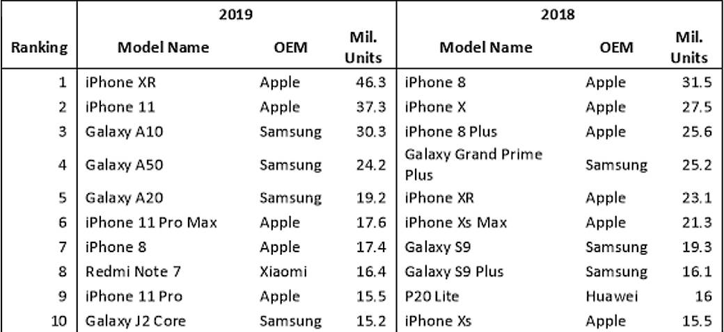 Statistika Prodaja telefona 2019 godina