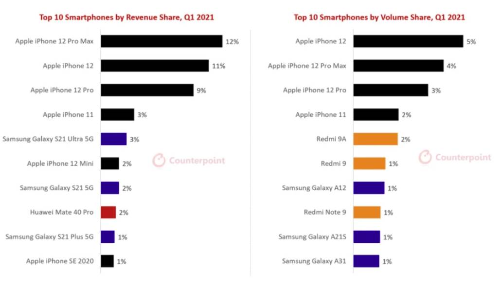 prodaja pametnih telefona prvi kvartal 2021. godine iphone 12 apple samsung galaxy 21 ultra redmi xiaomi huawei