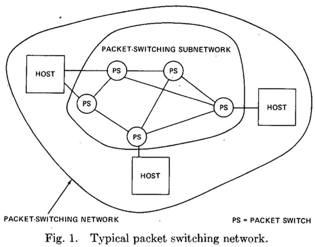 Dijagram mreže za izmenu paketa iz 1974. godine u kojoj su Vint Cerf i Bob Kan opisali ono što će kasnije postati TCP/IP tehnologija za pouzdani prenos podataka putem Interneta.