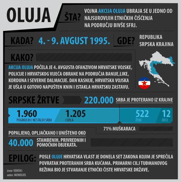 oluja, akcija oluja, operacija oluja, izbeglice, prognani, raseljeni, hrvatska,